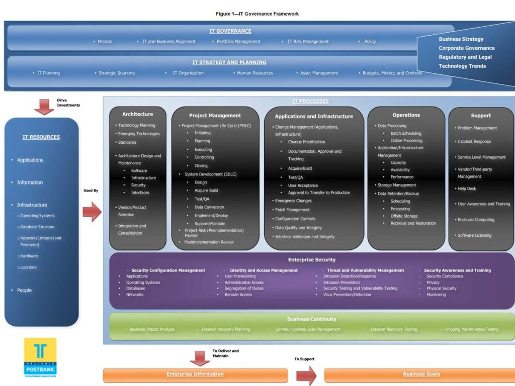 Information Security Audit Report And Information Security Audit Report