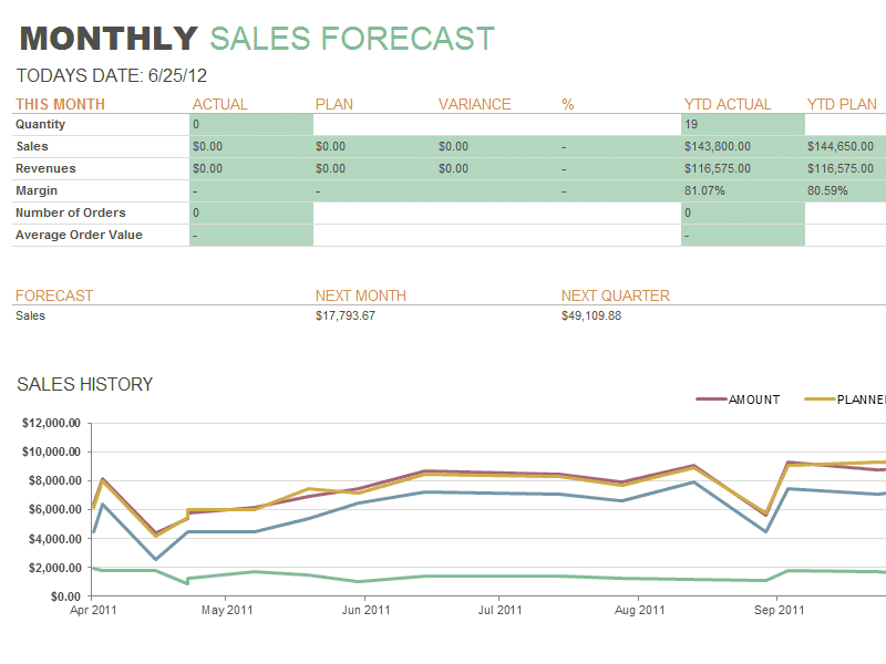 Monthly Sales Reports Examples And Sales Report Letter Examples