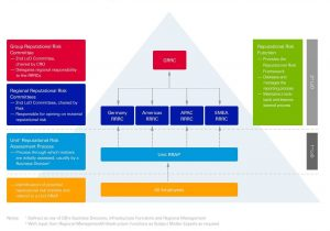 Enterprise Risk Management Report Template And Enterprise Risk Management Reporting Structure